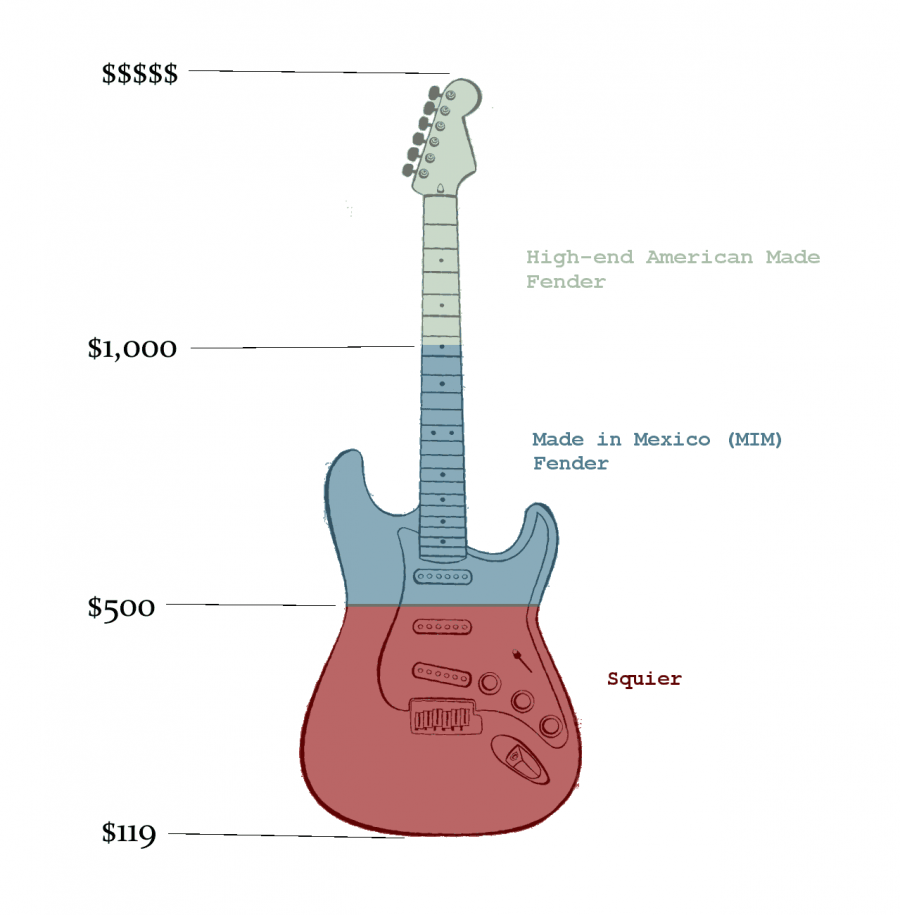 Squier-vs-Fender-price-range